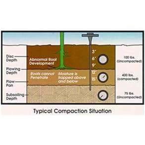 Detalhe das faixas de compactação